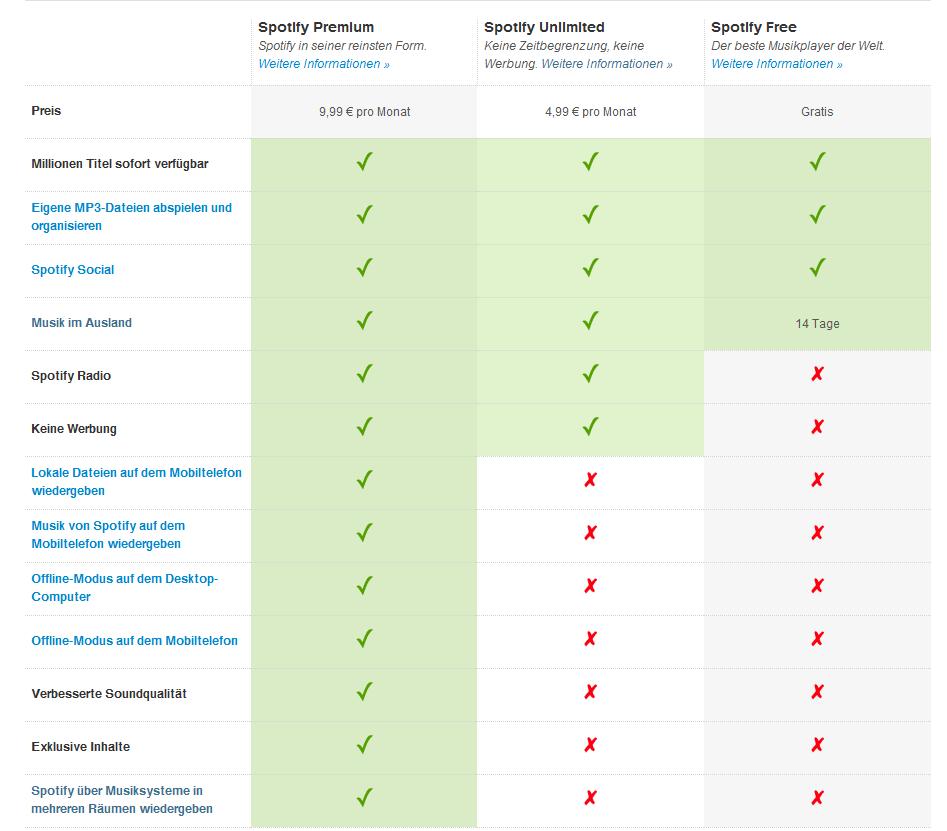 Spotify Vergleich
